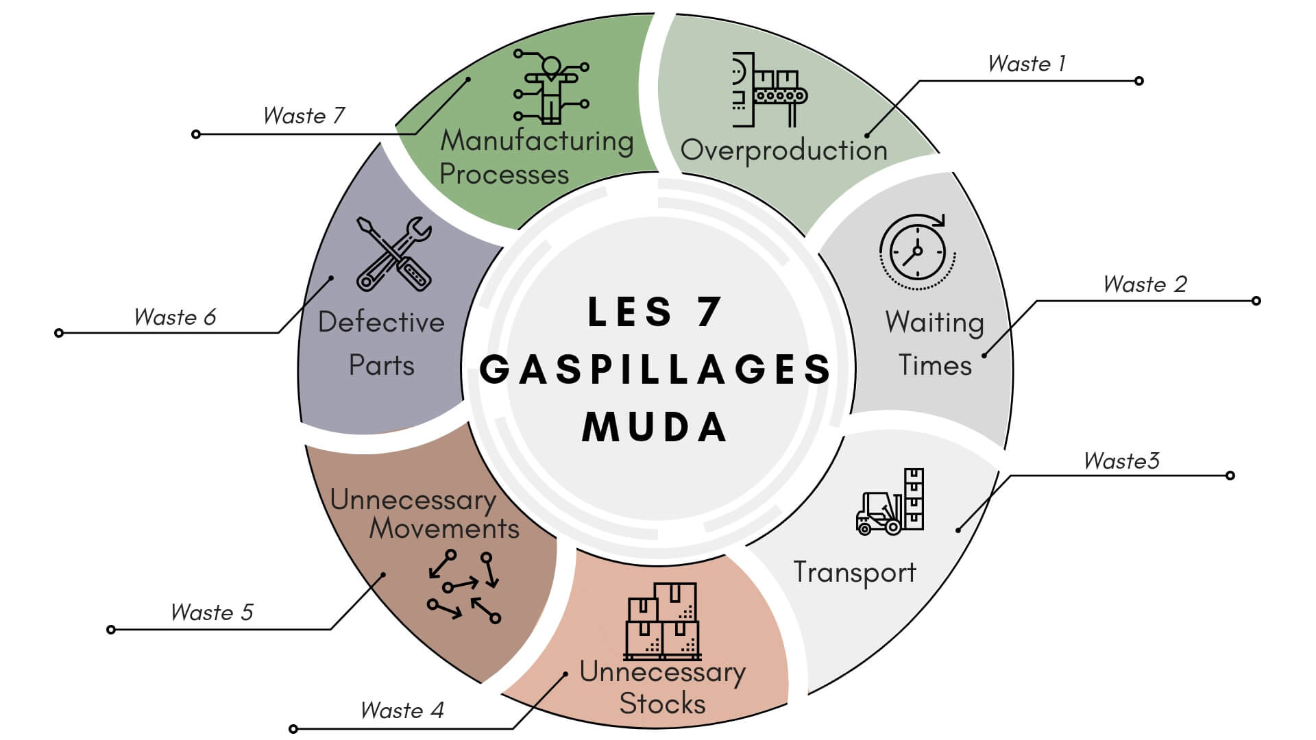 Presentation of the 7 wastes of the LEAN MUDA method